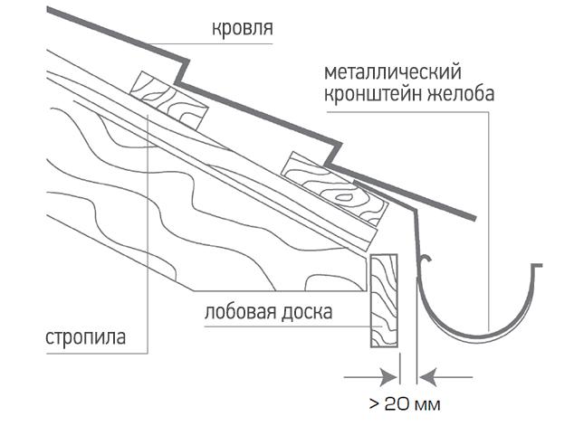 Установка металлических кронштейнов