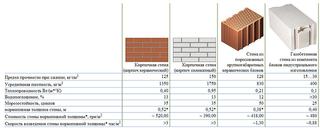 Свойства газоблоков в сравнении с другими кладочными материалами