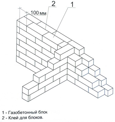 Кладка всіх стін з газоблоків