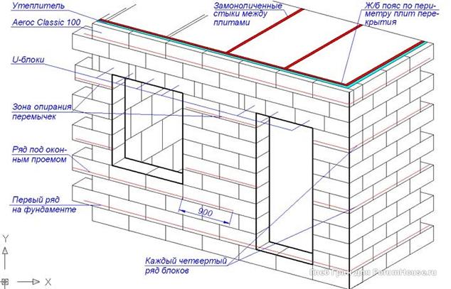 Види блоків та перемички, що використовуються при зведенні стіни з газобетону