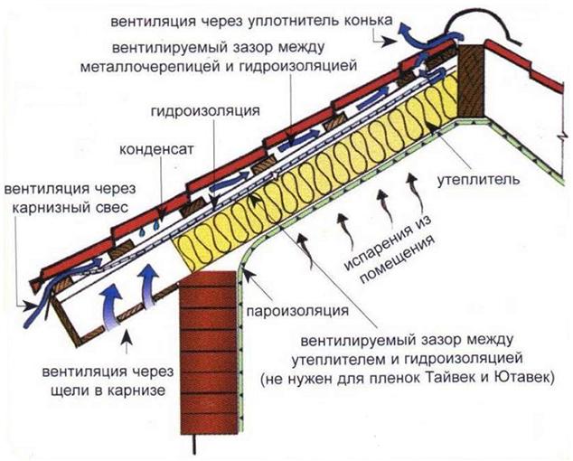 Структура монтажа кровли из металлочерепицы
