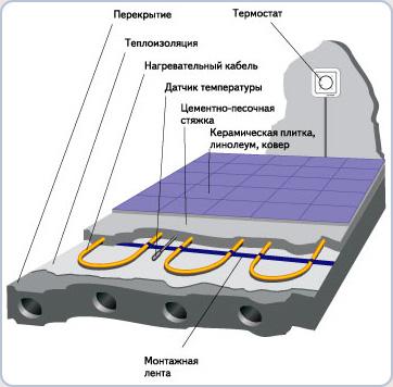 Структура підлоги при використанні системи «тепла підлога»