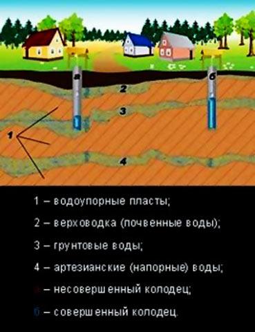 Схема для колодязя