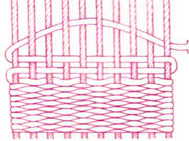 На схемі два способи переплетення ниток