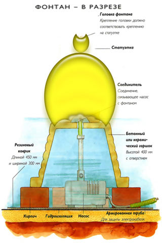 Схема фонтану в розрізі