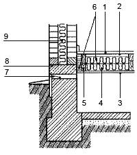 Рис. 5. Утеплювач між балкою та стіною 1. покриття підлоги з дощок або паркетних щитів; 2. пароізоляція; 3. підшивка з дощок; 4. утеплювач; 5. дерев'яна балка, що спирається на цоколь або стіни підвалу; 6. волокнистий утеплювач; 7. вентиляційний продух; 8. горизонтальна гідроізоляція стіни; 9. утеплення стіни
