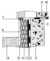 Рис. 6. Утеплення цоколя будинку 1. фундамент; 2. вертикальна гідроізоляція підвалу; 3. склеювальна мастика; 4. екструдований пінополістирол; 5. армуюча сітка; 6. зовнішній штукатурний; 7. шар ущільнююча стрічка; 8. дренажний шар (гравій); 9. горизонтальна гідроізоляція; 10. плита цокольного перекриття