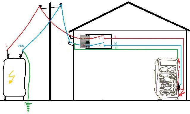 защитного заземления дома