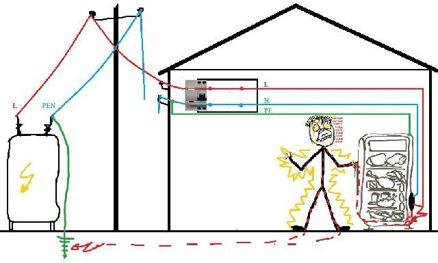 Рис. 2. Применяемые системы защиты не гарантируют безопасность при «отгорании» нуля на линии электропередачи