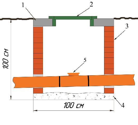 Конструкция ревизионного колодца: 1. монолитная бетонная крышка, 2. пластиковый люк, 3. стена в пол глинянного кирпича, 4. слой щебня 10-15 см, 5. пластиковая ревизия