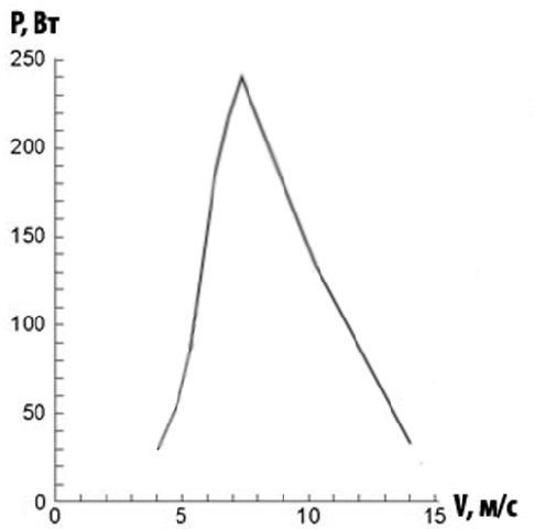 Залежність потужності вітрогенератора від швидкості вітру для вітряка потужністю 240 Вт