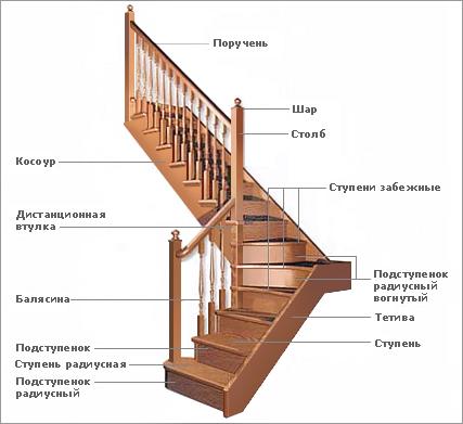 Структура лестницы для изготовления своими руками