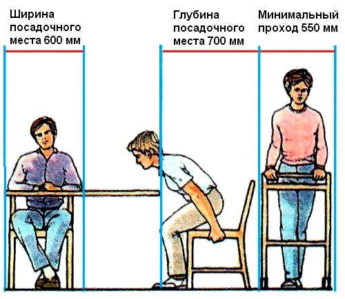 Правила розміщення меблів в їдальні