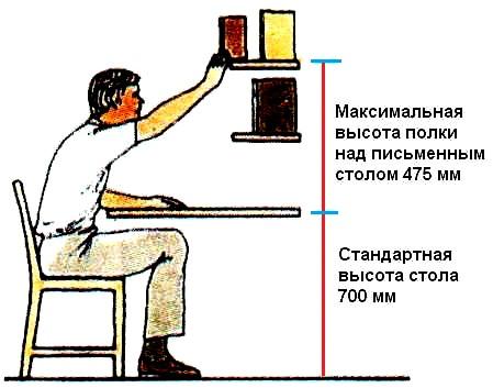 При розстановці меблів потрібно враховувати правила сидіння за столом