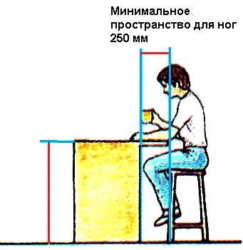 При розстановці меблів окремим елементом є дошка бару