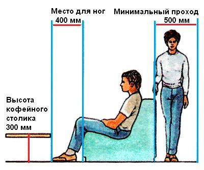 Правильна відстань при розстановці меблів в спальні