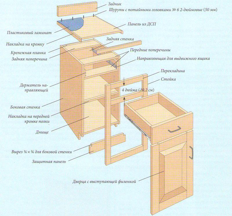 Как сделать кухонную мебель своими руками фото