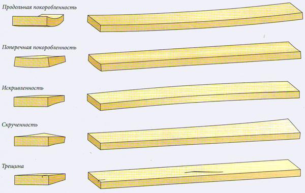Дефекти деревини для меблів