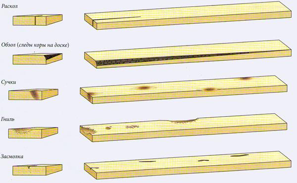 Дефекти деревини для виготовлення меблів