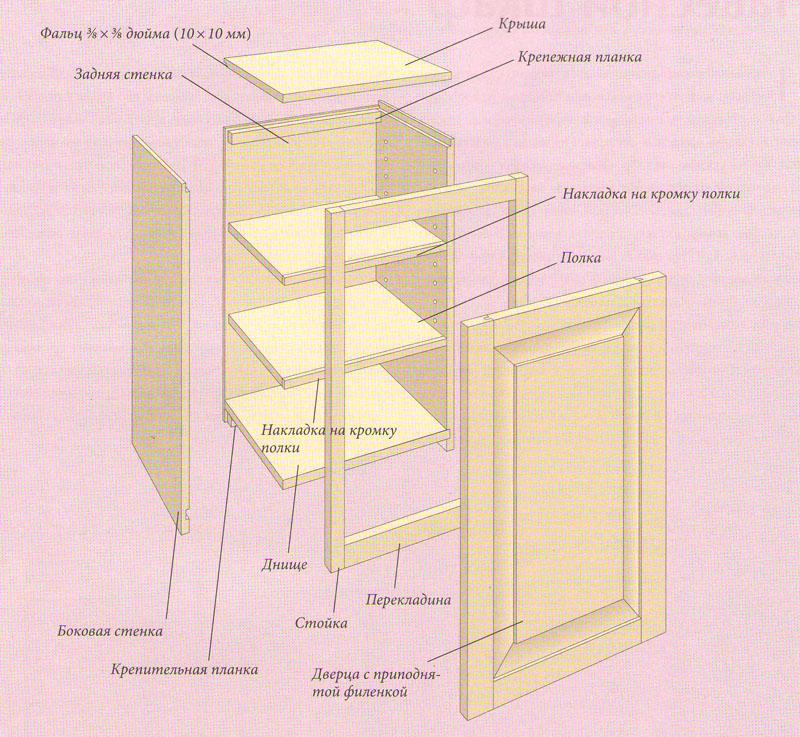 Как сделать шкаф из фанеры своими руками