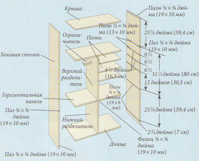Конструкция шкафа для швейных принадлежностей