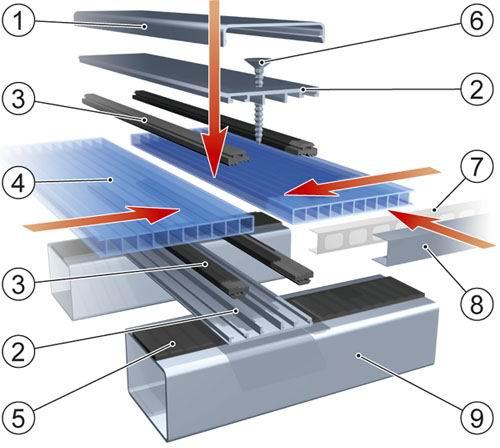 Схема монтажу листа полікарбонату 1. декоративна кришка ТП-03; 2. профіль ТП-01; 3. ущільнювач ТПУ-01; 4. полікарбонат; 5. Самоклейний ущільнювач; 6. саморіз; 7. стрічка антизапорошена; 8. торцевий профіль UP; 9. елемент підконструкції