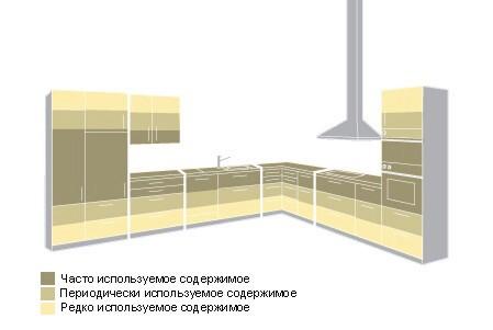 Планировка хранения запасов на кухне