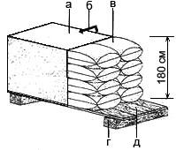 Правильне складання мішків із цементом а. брезент, б. напрям провітрювання, в. мішки з цементом, г. сосновий брус, д. дощатий настил