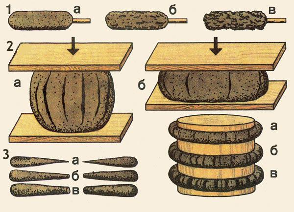Способ проверки качества глины 1. Определение пластичности (жирности) глиняного раствора; а. малая пластичность (тощий раствор); б. средняя пластичность (нормальный), в. высокая пластичность (жирный); 2. Определение пластичности глиняного раствора способом «шарика»: а. шарик из раствора малой пластичности (сжатие 1/5—1/4 диаметра); б. шарик из высокопластичного раствора (сжатие 1/2 диаметра); 3. Определение пластичности глиняного раствора способом «жгутика» (слева — растягиванием, справа — сгибанием вокруг скалки)