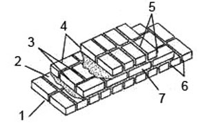 Мал. 1. Кладка цегляної стіни  1. вертикальний шов, 2. горизонтальний шов, 3. внутрішня верста, 4. забутка, 5. лицьова верста, 6. тичковий ряд, 7. ложковий ряд