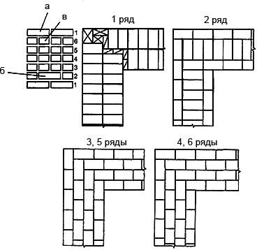Мал. 5. Кладка прямого кута при багаторядній системі перев'язки цеглини: а. стусани, б. забутка, в. ложки