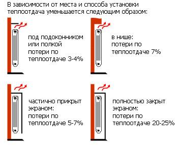 Варианты установки радиаторов отопления.