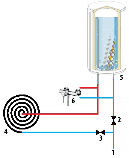 Схема работы солнечного водонагревателя с коллектором из резинового шлангаНа рисунке изображена схема подключения.