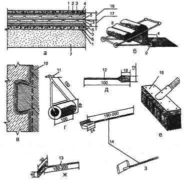 Рис. 1. Обклеєна гідроізоляція (розміри в см): а. багатошарова ізоляція; б. пристосування для наклейки рулонів; в. паз для кріплення ізоляційного килима; г, д, е, ж, з. інструменти і пристосування: 1. захисне і вирівнювальне стягування; 2. покривний шар; 3. накривка; 4. рулонний матеріал; 5. полклейка; 6. грунтовка; 7. ізолююча конструкція; 8. секційний бачок з мастикою; 9. еластичний каток;10. гідроізоляційний килим; 11. каток; 12. шпатель-лопатка; 13. гребок;14. ківш-шпатель; 15. щітка; 16. перший; 17. другий шар