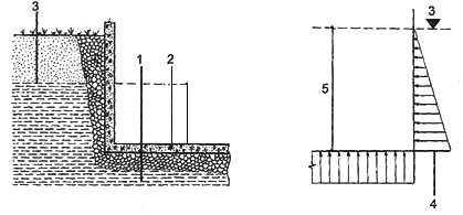 Рис. 3. Нагрузка от грунтовых вод на сооружение 1. грунтовая вода, 2. конструкция, 3. уровень грунтовых вод, 4. давление воды, 5. высота водяного столба