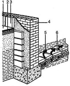 Рис. 4. Разрушение гидроизоляции фундамента 1. отмостка вокруг здания; 2. гравий; 3. цоколь; 4. стена; 5. направление движения грунтовых вод; 6. разрушенная гидроизоляция