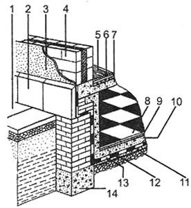 Рис. 5. Восстановление гидроизоляции фундамента 1. отмостка; 2. цоколь; 3. штукатурка; 4. стена; 5. основание пола; 6. стяжка; 7. железобетонное покрытие; 8. половая плитка; 9. раствор; 10. защитный слой бетона; 11. гравий; 12. бетонная стяжка; 13. четырехслойная изоляция; 14. фундамент