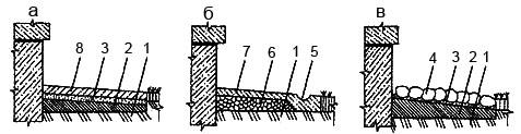 Мал. 3. Конструкція отмостки для захисту будинку: а. з бетонних плит; б. з монолітного бетону; в. булижник отмостка 1. материковий грунт; 2. глина; 3. пісок; 4. булижник; 5. ємкість для відведення води; 6. щебінь або гравій; 7. бетон; 8. бетонні плити