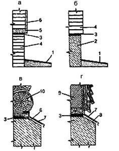 Рис. 1. Будівництво цоколя на стрічковому фундаменті: а, б. западаючий цоколь; в, г. виступаючий цоколь 1. отмостка; 2. монолітний бетон; 3. гідроізоляція; 4. цеглина; 5. залізобетонний пояс; 6. штукатурка; 7. злив із оцинкованої покрівельної сталі; 8. милиця із сталевої смуги перерізом 20x3мм, крок 500 мм; 9. каркасна стіна; 10. зроблена з колод стіна