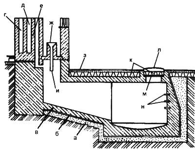 Рис. 2. Люфт-клозет – одно из самых простых решений канализации для дома а. глиняный замок; б. рубероид; в. железобетон; г. вентиляционный канал кухни; л. дымовой канал; е. вентиляция люфт-клозета; ж. унитаз; з. отмостка; и. фановая труба; к. утеплитель; л. чугунная крышка; м. деревянная крышка; н. металлические скобы