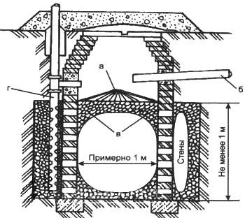 Рис. 3. Фильтрующий колодец для канализации дома а. дырчатый лоток из бетона; б. сливная труба; в. гравий, битый кирпич, шлак; г. вентиляционная труба