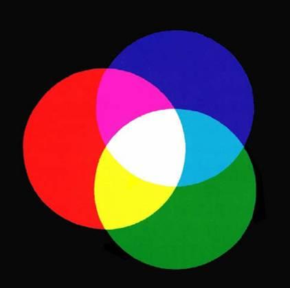 Цвет в дизайне интерьера. Состояние человека - Цветовая диаграмма