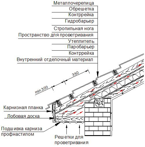 Металлочерепица - Обрешетка