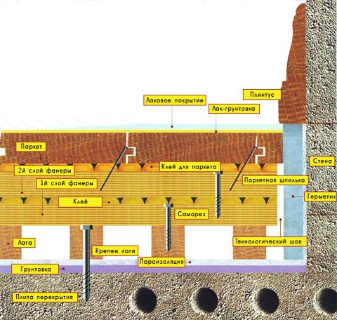 ЭЛЕКТРОПРОЕКТЫ.  Электрический ввод в деревянный дом.  122. 128.