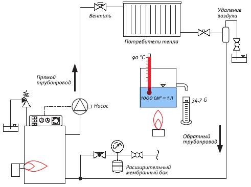 Схема системы отопления частного дома; схема системы отопления отопления дома.