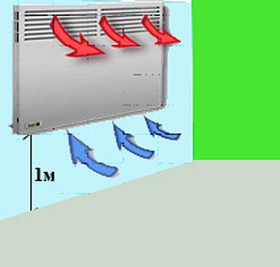 Схема циркуляции воздуха в электрическом конвекторе