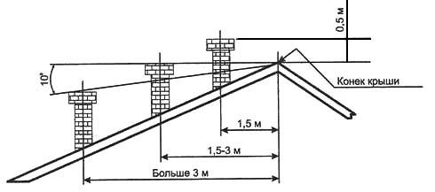 Рис. 2. Правильное расположение дымовой трубы отопительной печи