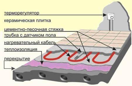 В этой статье описаны устройство, плюсы и минусы системы. теплый пол электрический.
