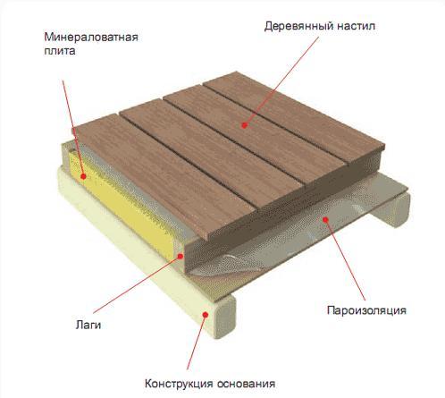 Утепление крыши дома ibud.ua.