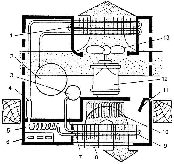 Обобщенная схема кондиционера 1. конденсатор; 2. компрессор; 3. расширитель; 4. фильтр-осушитель; 5. капиллярная трубка; 6. пульт управления; 7. перегородка; 8. фильтр воздушный; 9. испаритель; 10. вентилятор центробежный; 11. заслонка вентиляторная; 12. электродвигатель вентиляторов; 13. вентилятор осевой